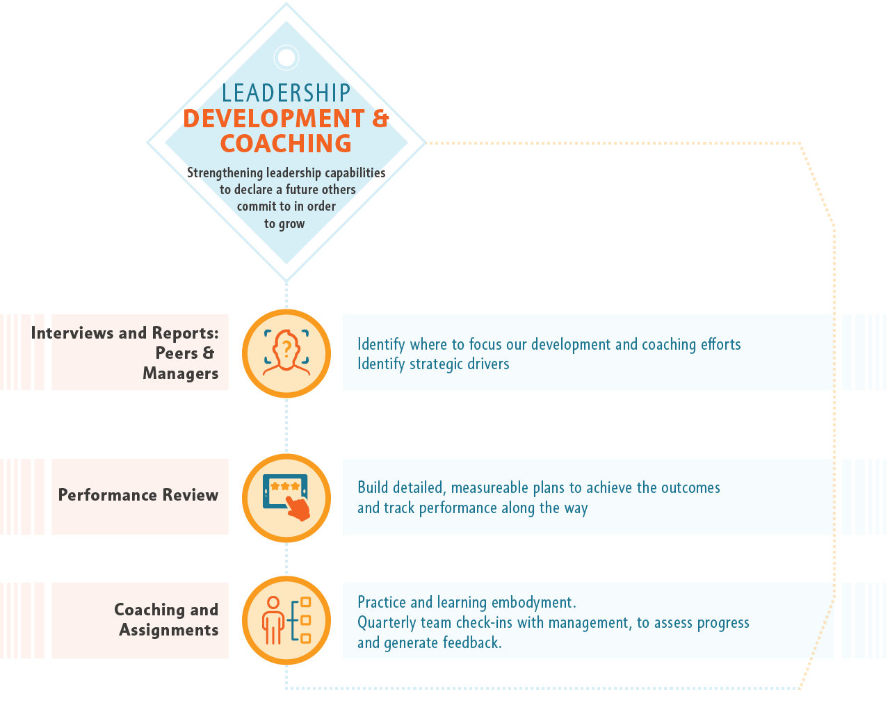Leader Development ↦ Coaching